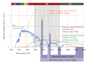 Comparison of the spectra of the Sun and of two different halogen radiators without water-filter: the three radiators with their spectral irradiances cause the same skin surface temperature. (G. Hoffmann)